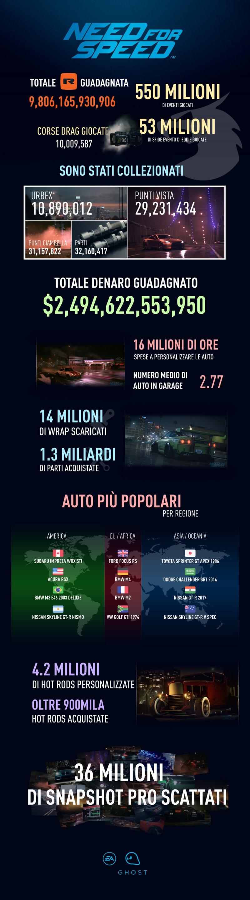 Un nuovo Need for Speed previsto per il 2017 e un'interessante infografica sull'ultimo capitolo