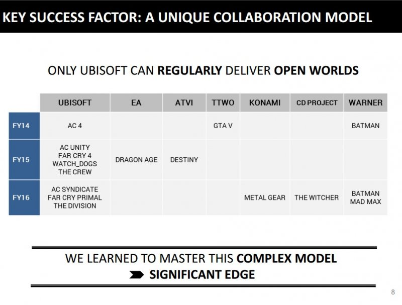 Ubisoft ha confermato il lancio di un nuovo Watch Dogs entro questo anno fiscale