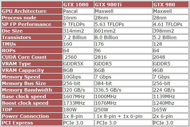 Trafugate le specifiche complete della NVIDIA GeForce GTX 1080