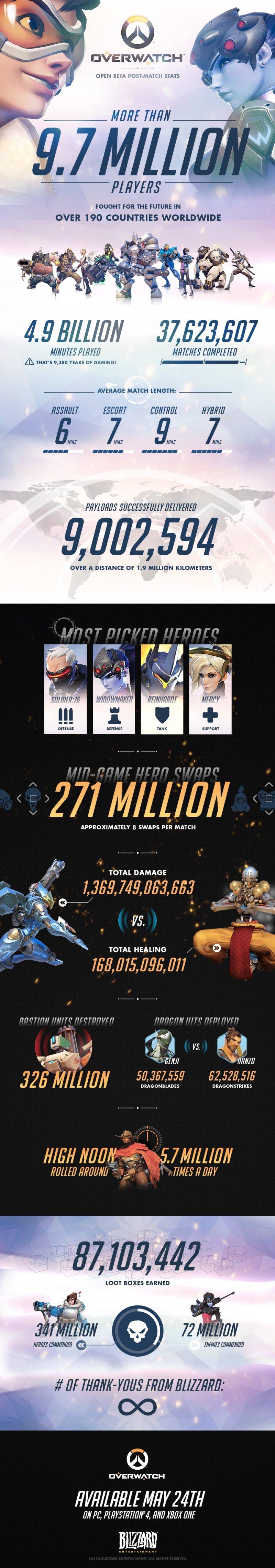 Quasi 10 milioni di giocatori e altri dati nell'infografica completa sulla beta di Overwatch