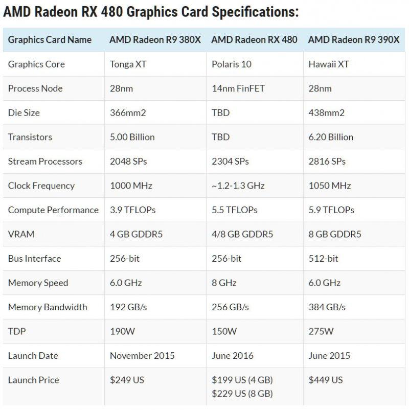 Polaris 10 a 199 dollari, AMD lancia la sfida a NVIDIA con la Radeon RX 480