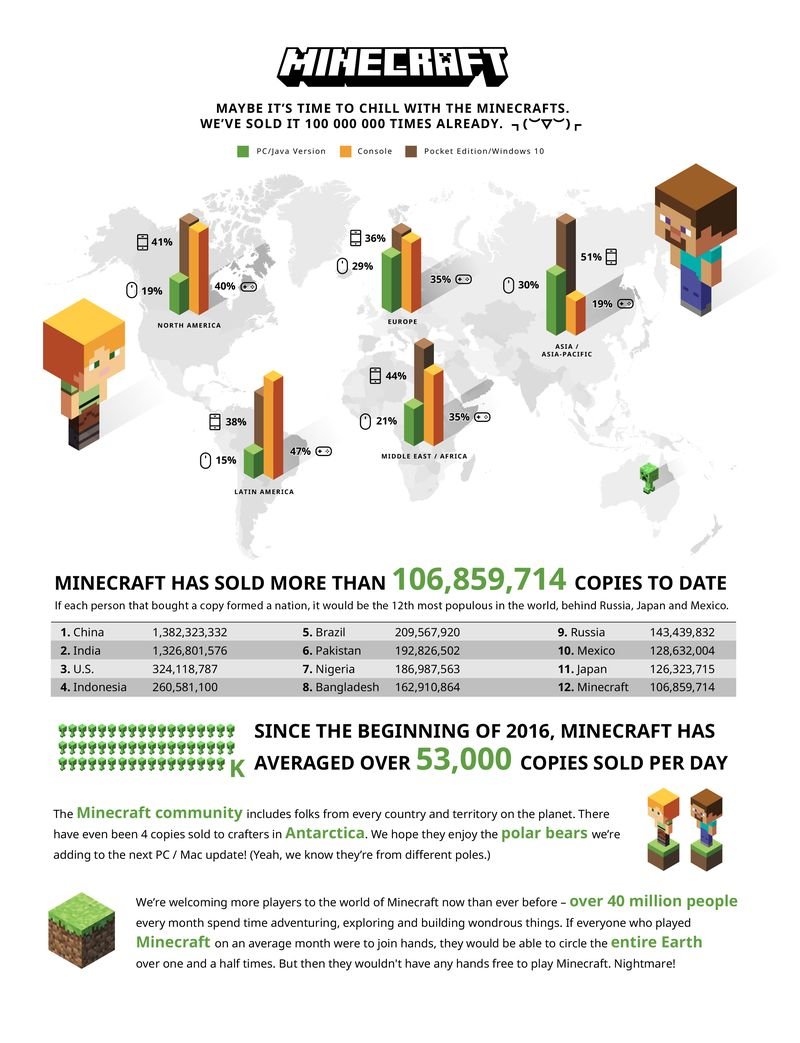 Le vendite totali di Minecraft ammontano a 100 milioni di copie