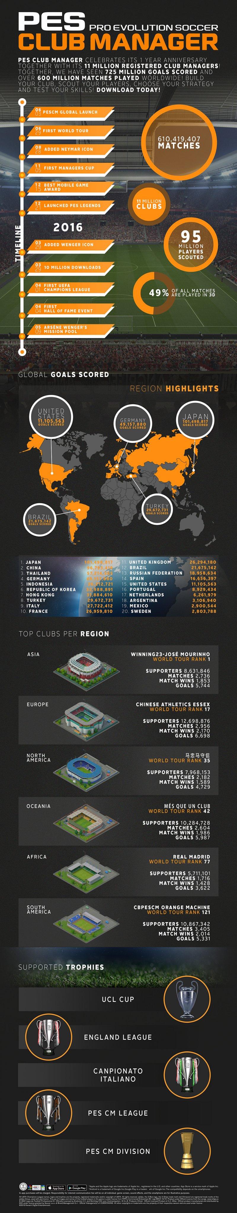 Konami celebra il primo anniversario di PES Club Manager con eventi e infografica