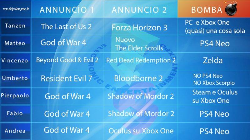 Le previsioni della redazione sull'E3 2016