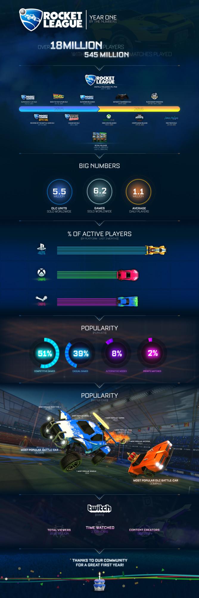 Rocket League celebra il suo primo compleanno con un'infografica sui suoi successi