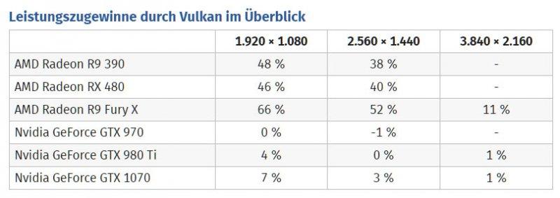 DOOM, il supporto a Vulkan produce un aumento prestazionale fino al 66% sulle GPU AMD