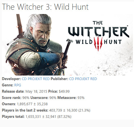 The Witcher 3: Wild Hunt ha venduto circa 10 milioni di copie