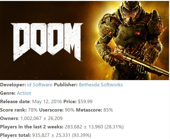 Doom ha venduto un milione di copie su Steam
