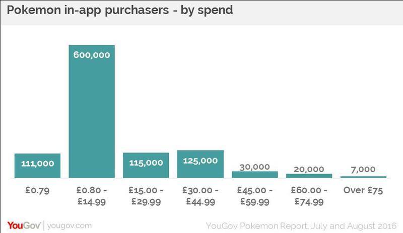 Pokemon GO ha 5.3 milioni di utenti adulti attivi sul mercato UK