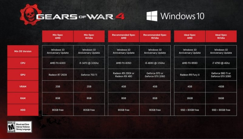 Vediamo i requisiti hardware per Gears of War 4 su PC