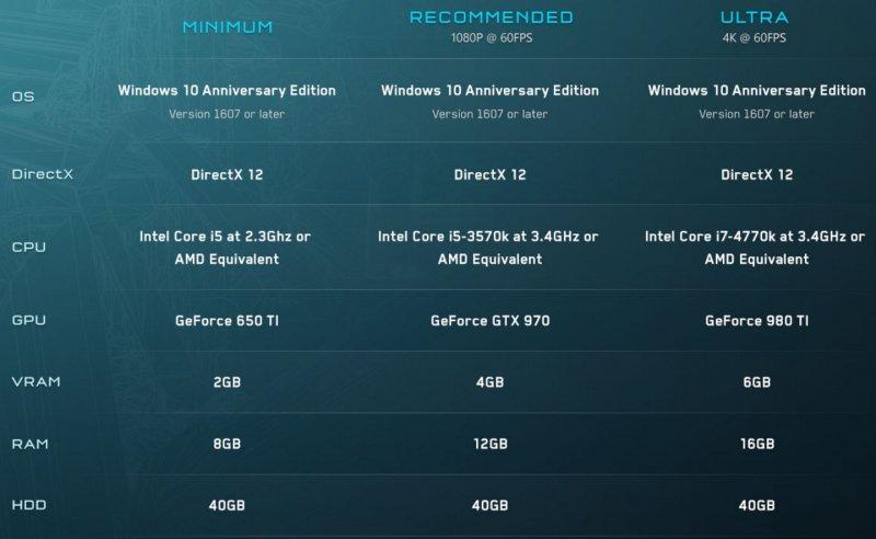 Microsoft ha pubblicato i requisiti della versione PC di Halo 5: Forge