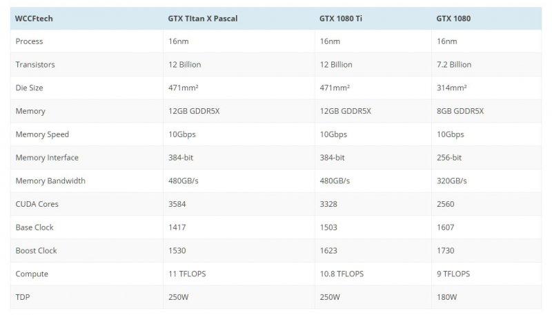 La NVIDIA GTX 1080 Ti potrebbe arrivare a gennaio, con 10,8 TFLOPs e 12 GB di RAM GDDR5X