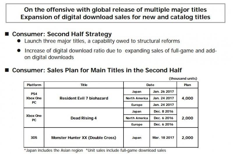 Capcom si aspetta che Resident Evil 7 biohazard venda 4 milioni di copie