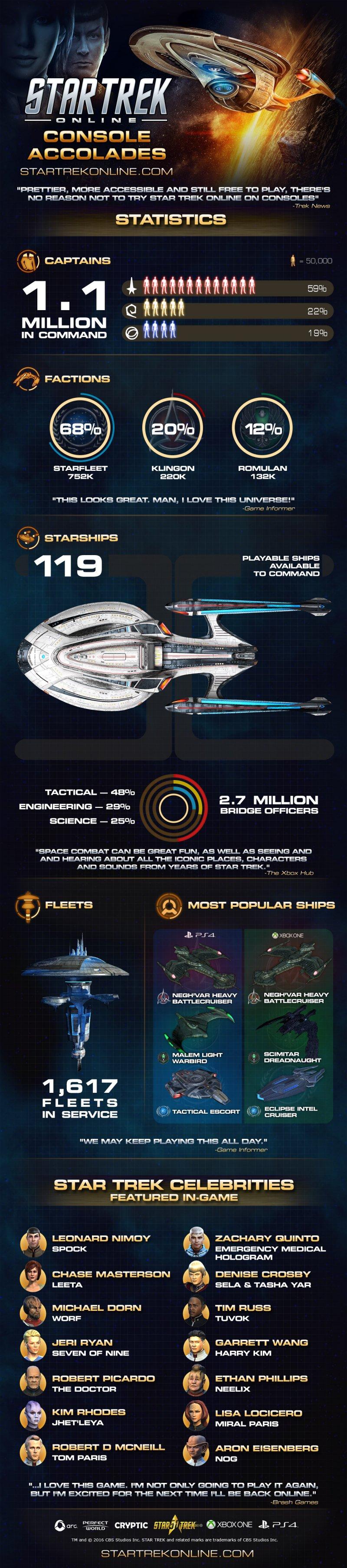 Star Trek Online ha superato il milione di utenti su console