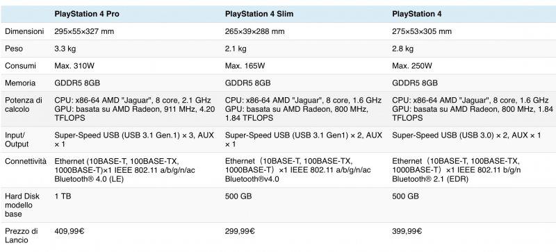 Tutto quello che c'è da sapere su PlayStation 4 Pro