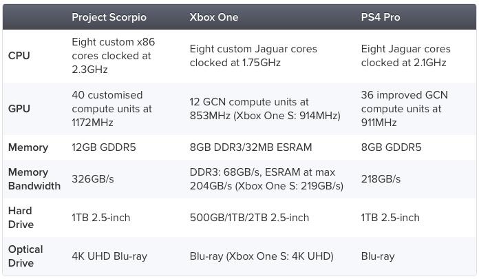 Tutte le specifiche di Xbox Scorpio
