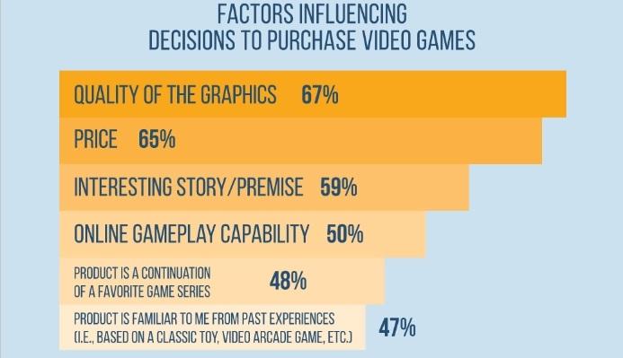 I giocatori americani prediligono la grafica rispetto al gameplay e alla trama