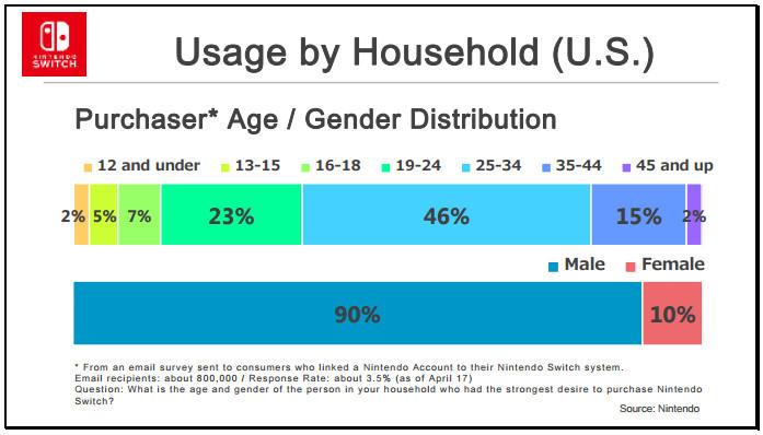 Negli USA Nintendo Switch acquistata soprattutto da uomini tra i 25 e i 34 anni