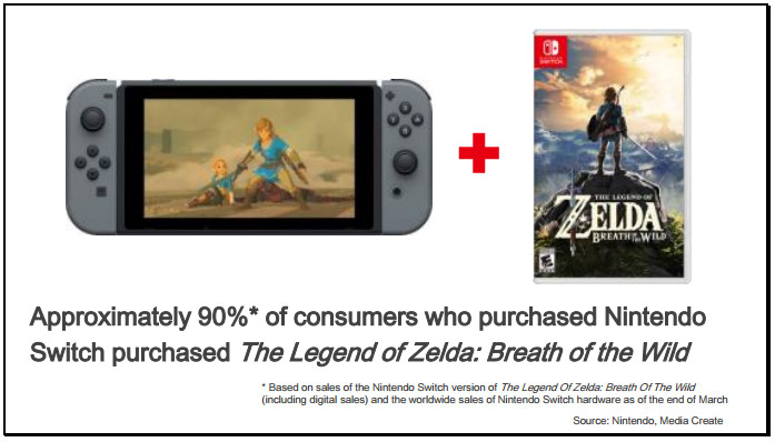 Più del 90% degli acquirenti di Switch ha acquistato anche The Legend of Zelda: Breath of the Wild