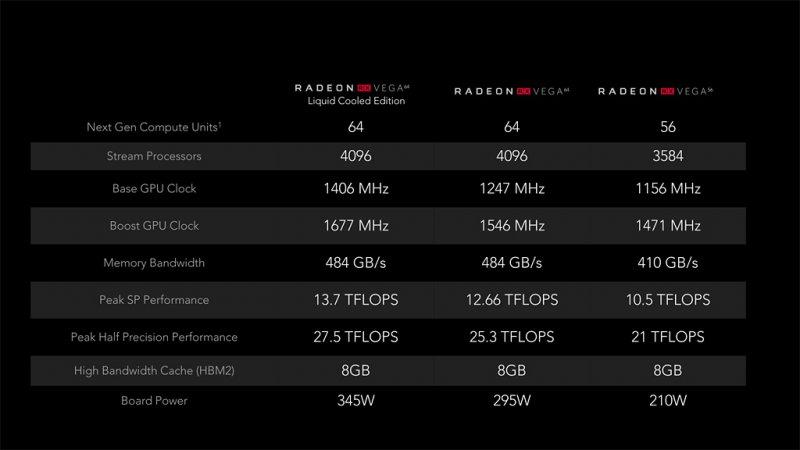 Radeon RX Vega 64 e Radeon RX Vega 56