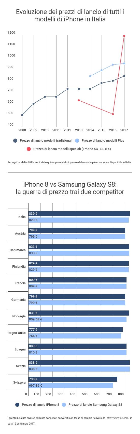Studio dei prezzi iPhone: i nuovi modelli più costosi in Italia che nel resto del mondo