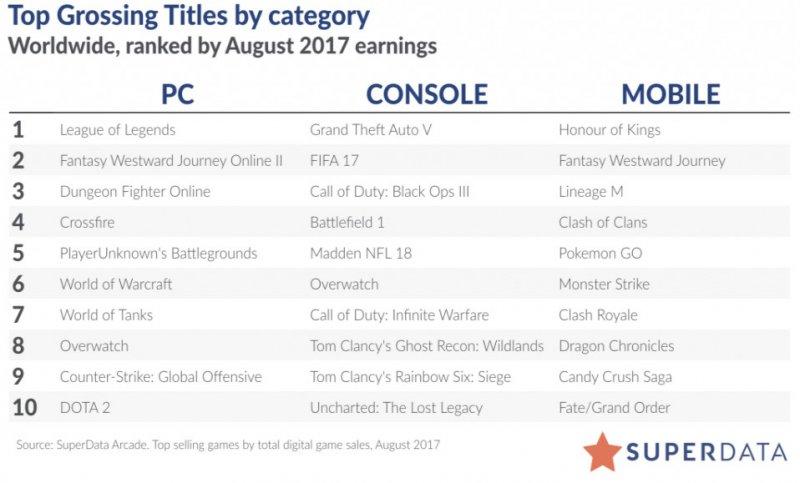 Superdata: ad agosto i ricavi di Playerunknown's Battlegrounds hanno scavalcato quelli di WOW, mercato free-to-play in forte crescita, quello PC in calo
