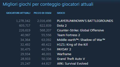 Evidentemente delle microtransazioni non importa niente a nessuno: La Terra di Mezzo: L'Ombra della Guerra già a più di 200.000 copie su Steam