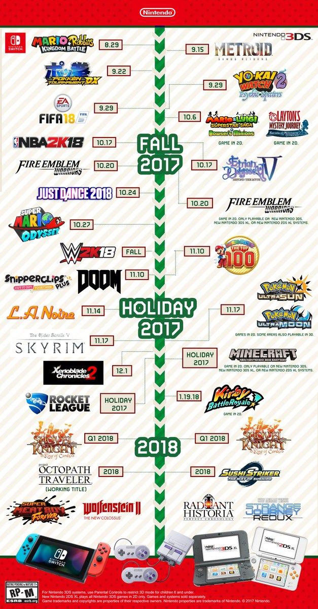 Un'infografica di Nintendo illustra tutte le maggiori uscite del periodo autunno/inverno su Switch e Nintendo 3DS
