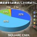 Il sondaggio di Project Octopath Traveler parla di giocatori molto soddisfatti del gioco