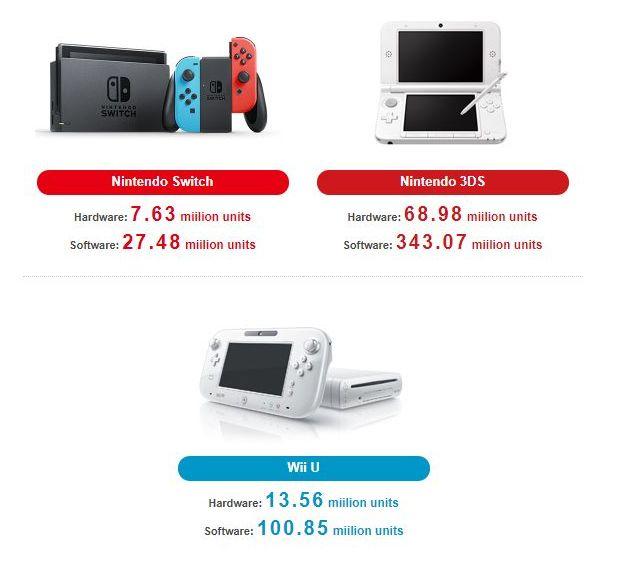 Nintendo ha distribuito complessivamente 7.63 milioni di Switch entro il 30 settembre 2017, 2.93 milioni nel secondo trimestre