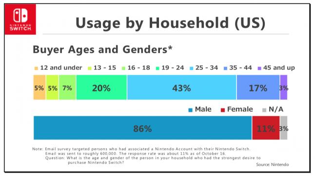 Switch acquistata soprattutto dagli adulti, meno dai bambini