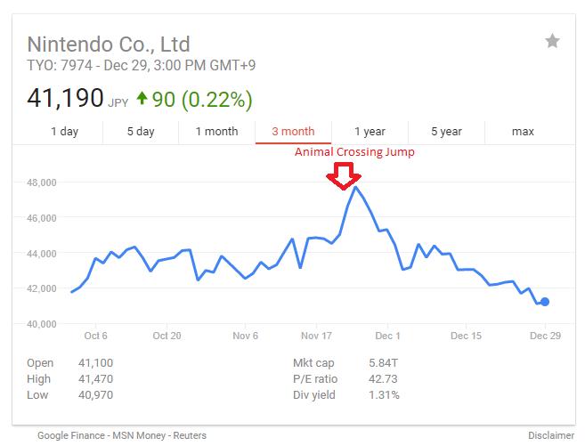 Le azioni di Nintendo sono scese del 16.5% dall'uscita di Animal Crossing: Pocket Camp