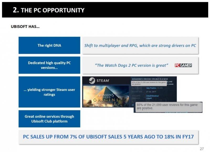 Ubisoft ha incrementato le vendite su PC dell'11% negli ultimi cinque anni
