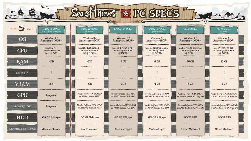 Annunciati i requisiti di sistema necessari per giocare a Sea of Thieves su PC