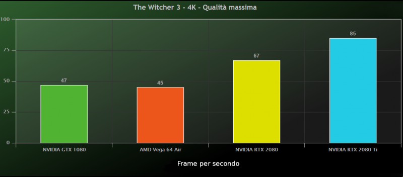 Geforce Rtx Confronto The Witcher 3