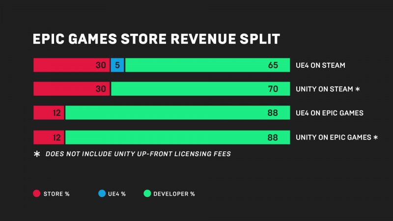 Epic Games Store Revenue
