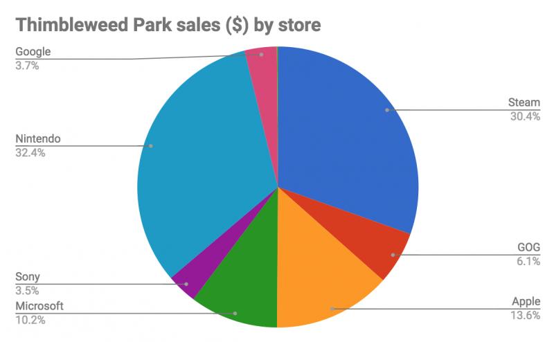 Twp Sales 2018