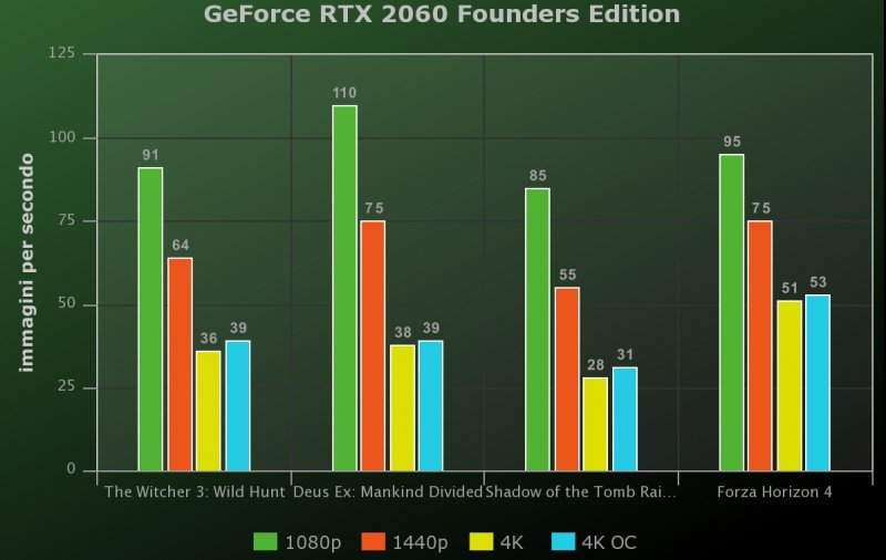 Geforce Rtx 2060 Fe Benchmark