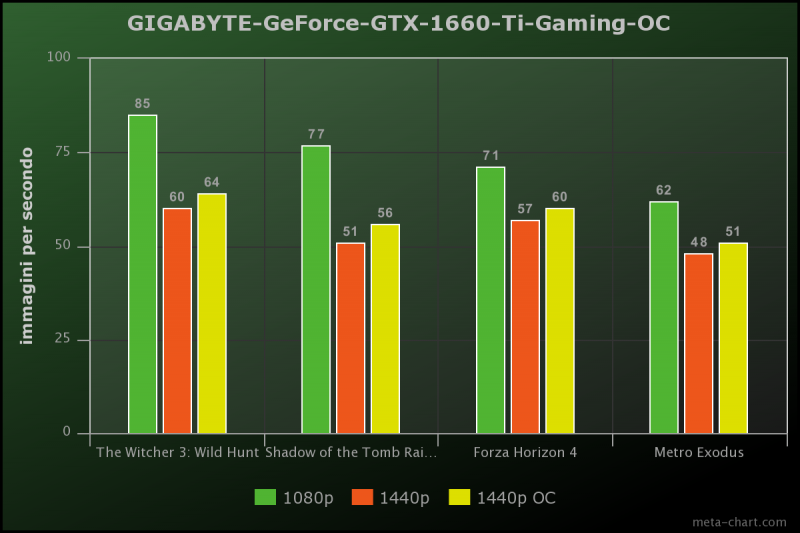Gigabyte Geforce Gtx 1660 Ti Gaming Oc Benchmark