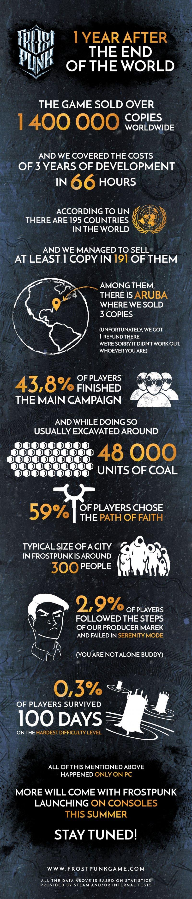 Frostpunk Infografica