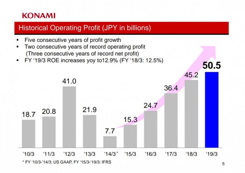 Konami Profit 2019 1152X814