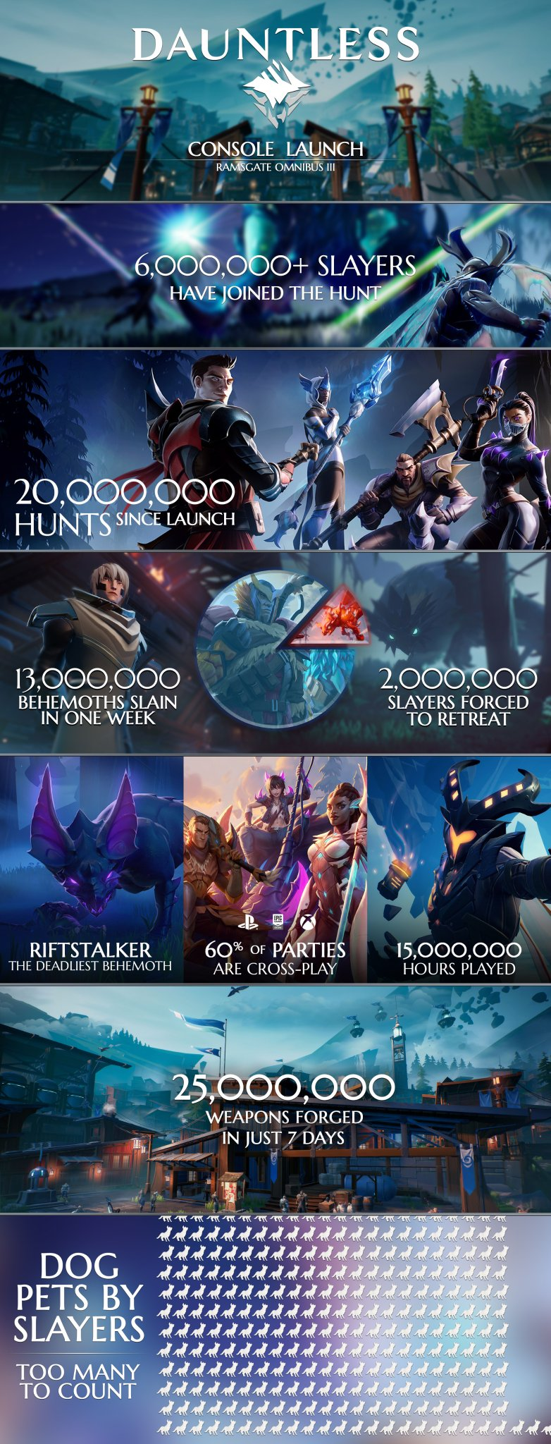 Dauntless Infografica