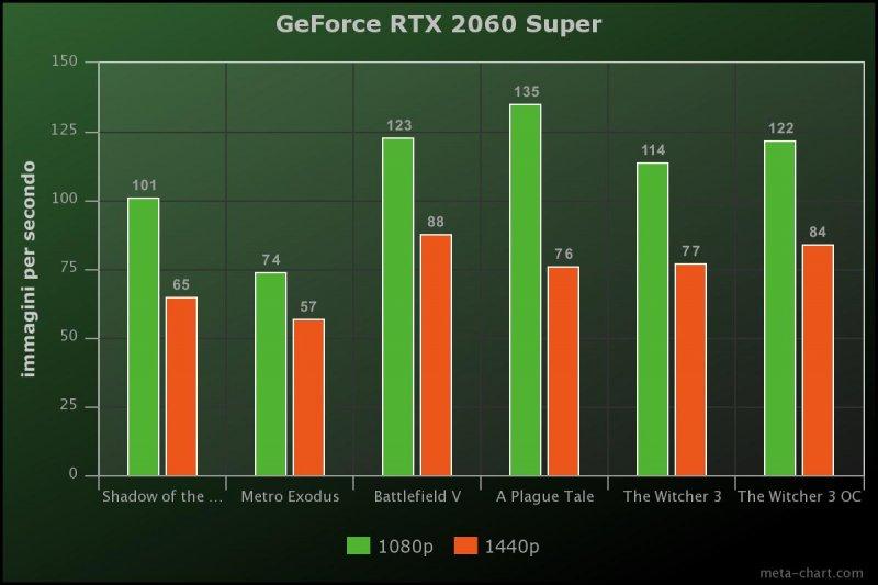 Geforce 2060 Super