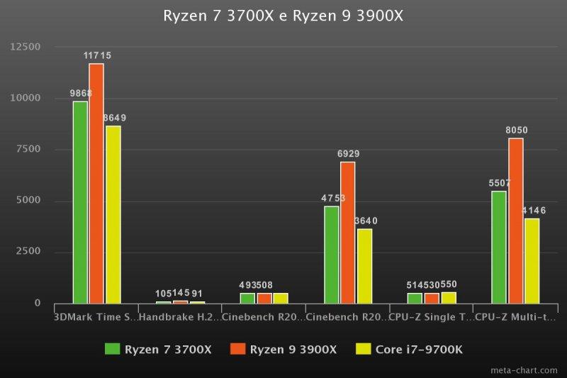 Benchmark Ryzen 3000