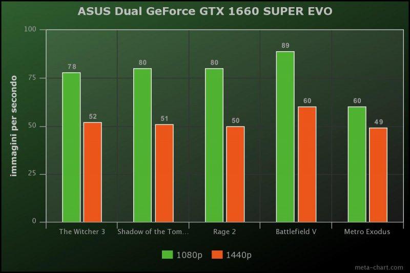 Asus Dual Geforce Gtx 1660 Super Evo Benchmarks