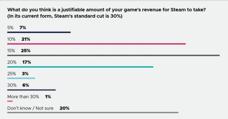 Gdc 2020 Steam Revenue