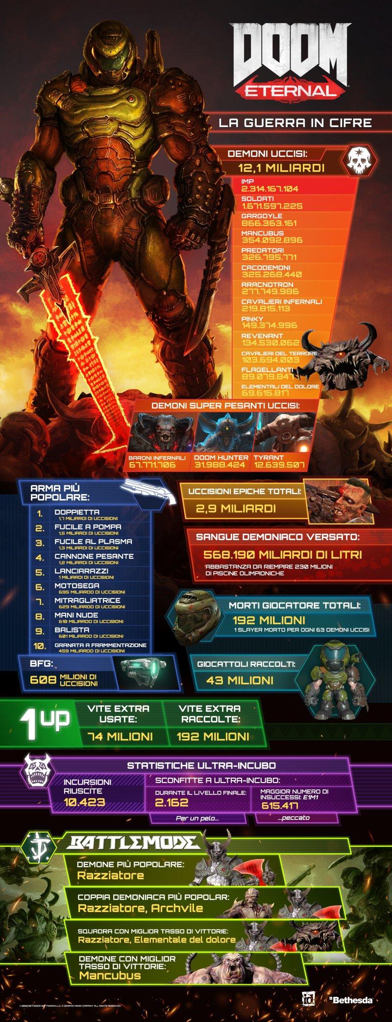 Doom Eternal Vanitymetric Infographic It