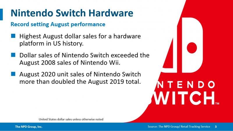 Nintendo Switch è la console più venduta ad agosto nella storia degli USA -  Multiplayer.it