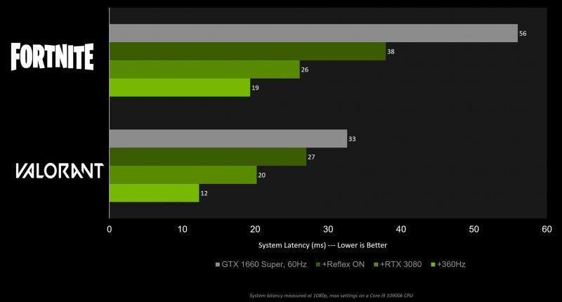 Geforce Rtx 3000 Nvidia Reflex