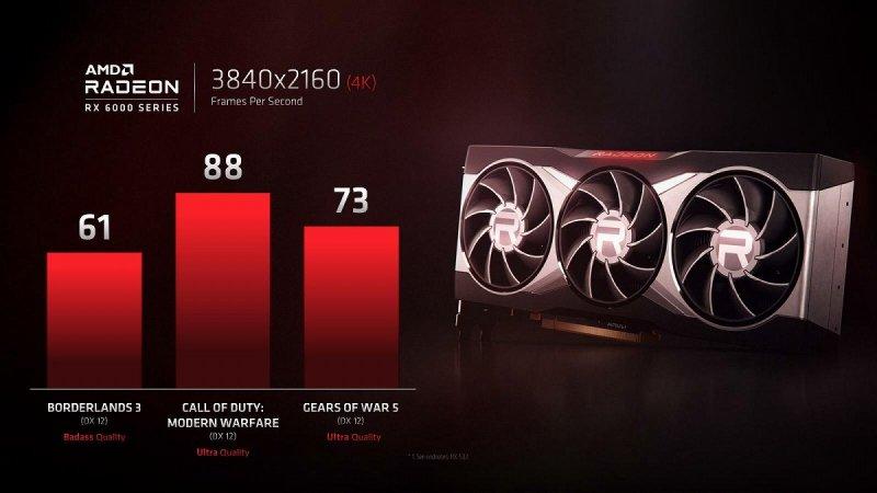Amd Radeon Rx 6000 4K